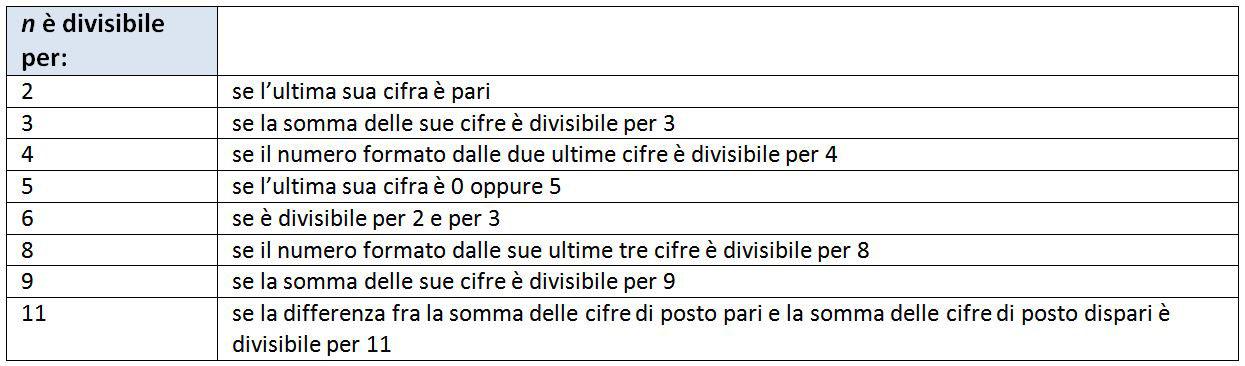 size 40 38387 76cbc Lezioni - Numeri naturali